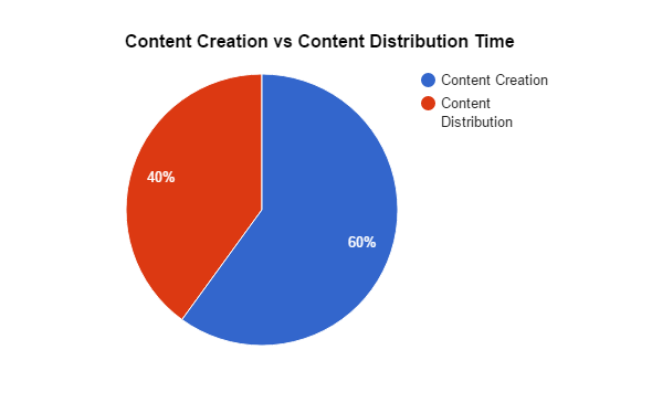 Content-Creation-vs-Content-Distribution-time