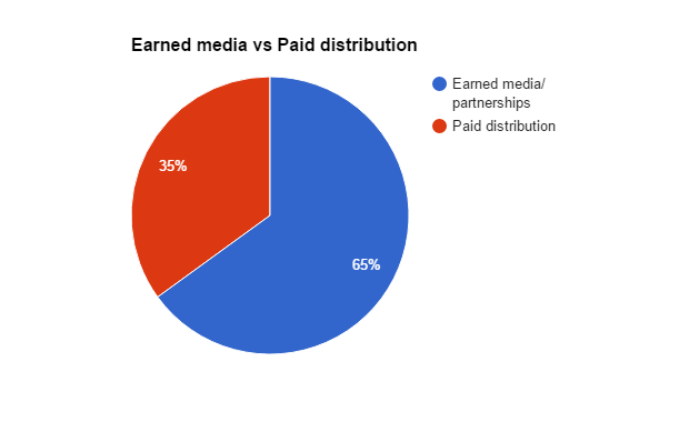 Earned-media-vs-paid-distribution