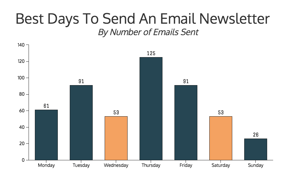 best-days-to-send-an-email-newsletter