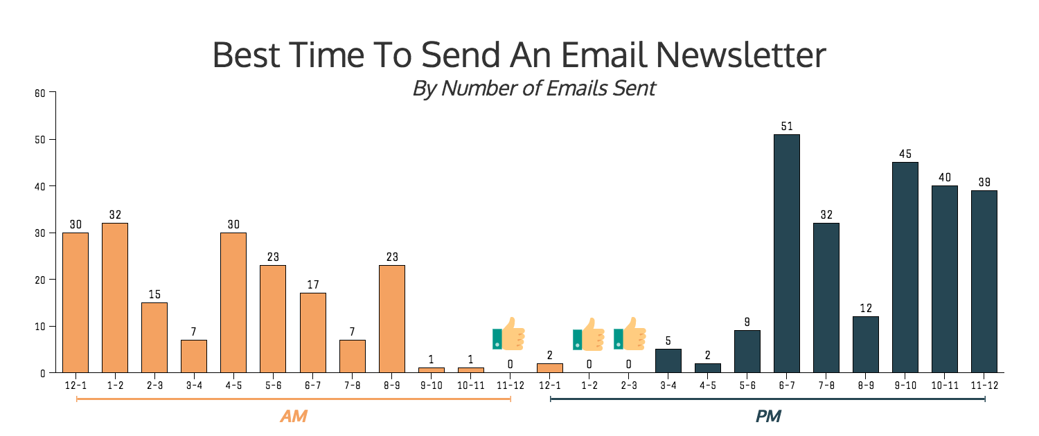 best-time-to-send-an-email-newsletter