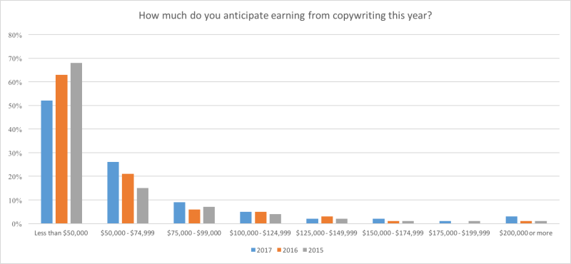 how-much-do-you-earn