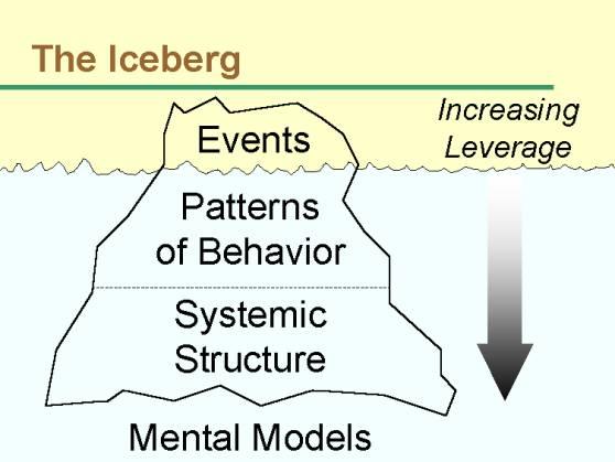 iceberg-theory-3