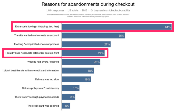 reasons-for-abandonment