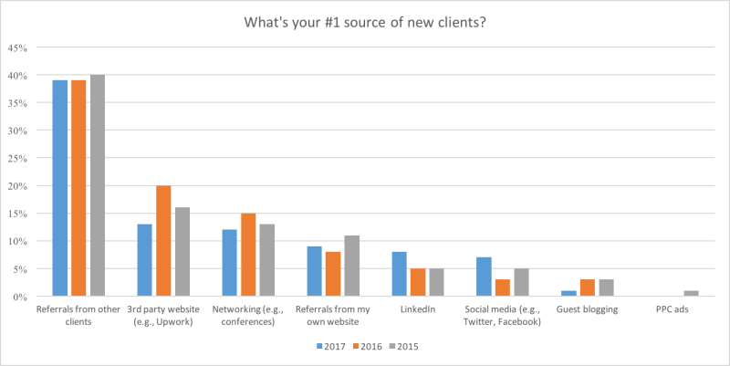 top-sources-of-clients
