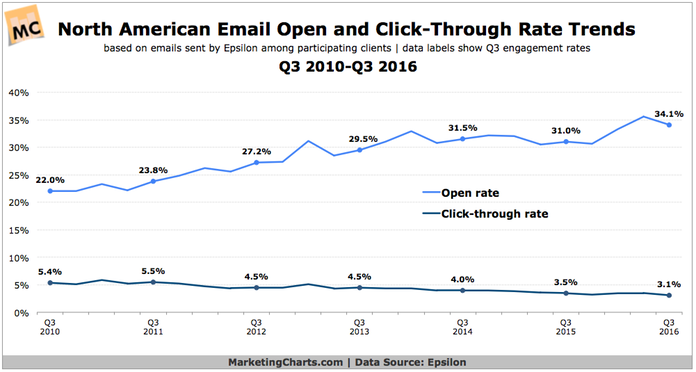 Email-open-and-click-rates