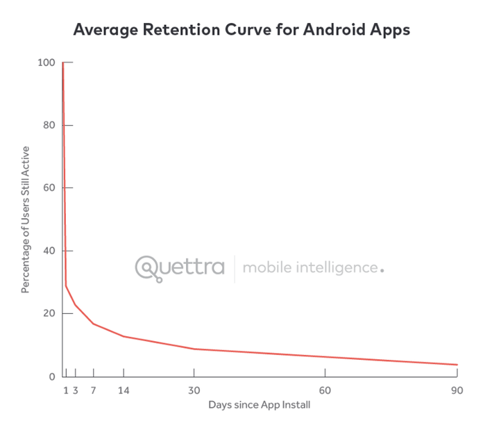android-apps-retention