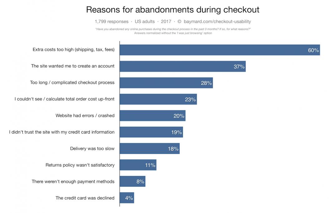cart abandoment reasons