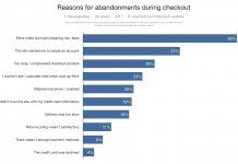 cart abandoment reasons