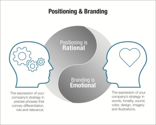 Postioning vs. Branding