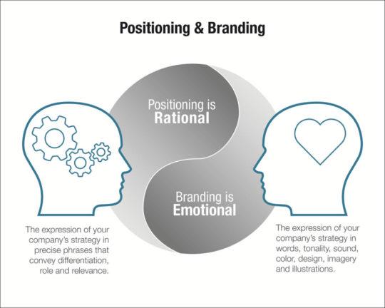 positioning-vs-branding