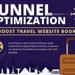 travel website funnel optimization