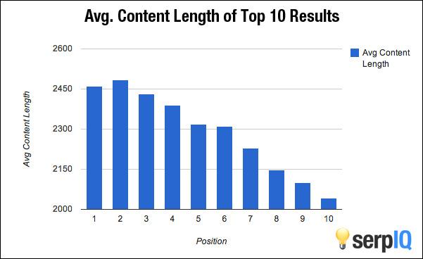 content length