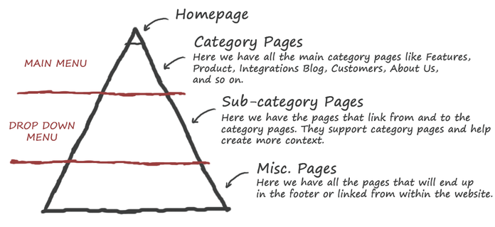 the-structure-of-a-navigation-menu