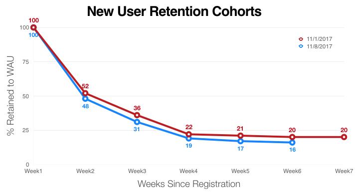 user-retention-cohorts