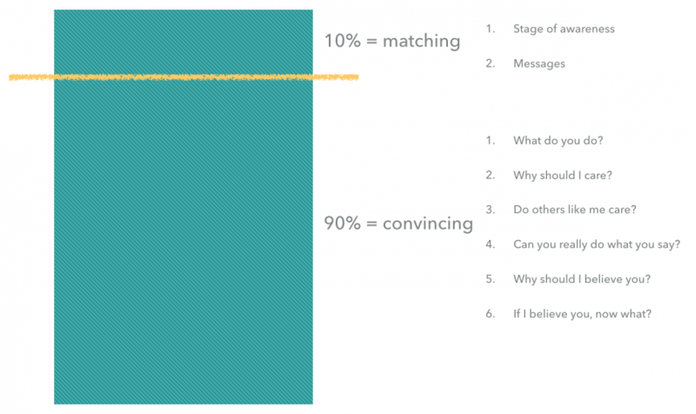 Page-Breakdown-for-Messaging-Hierarchy-800x476