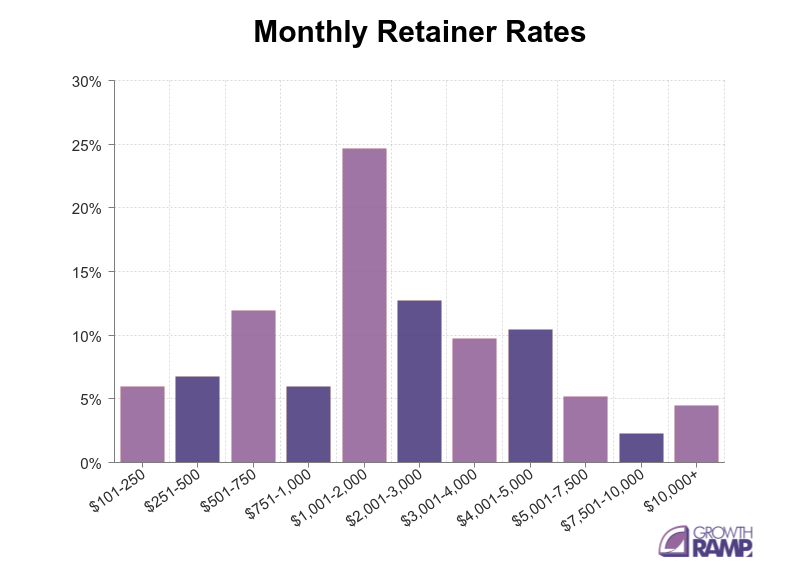 Monthly-Retainer-Rates