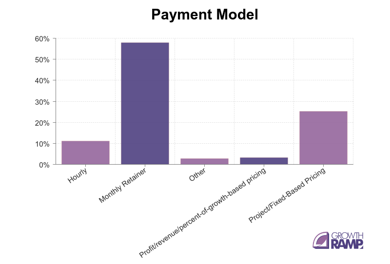 Payment-model