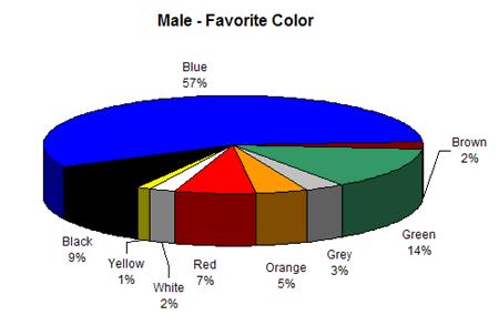 color-psychology-men