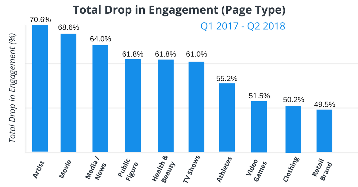 facebook-categories-engagement