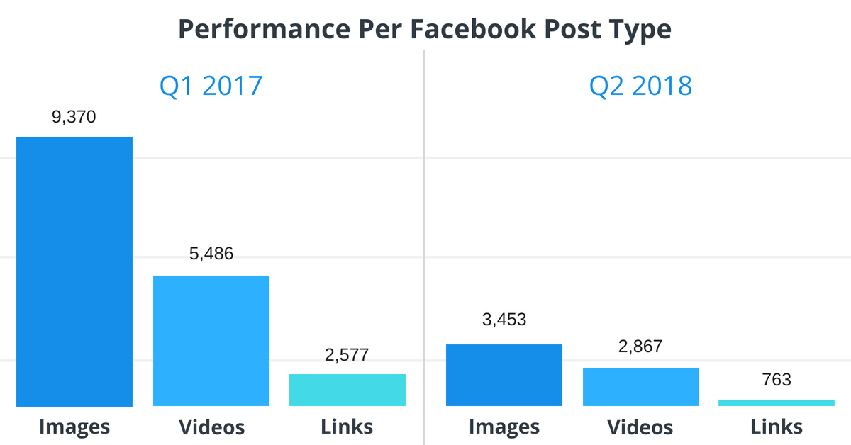 facebook-engagement-Q1-2018