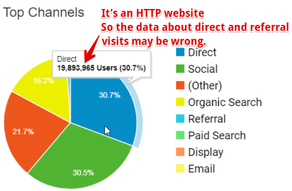 google-analytics-https