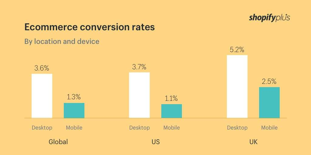 fashion-ecommerce-conversion-rates-devices
