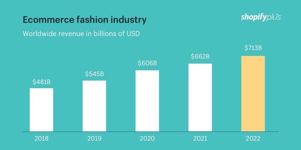 fashion-ecommerce-conversion-rates