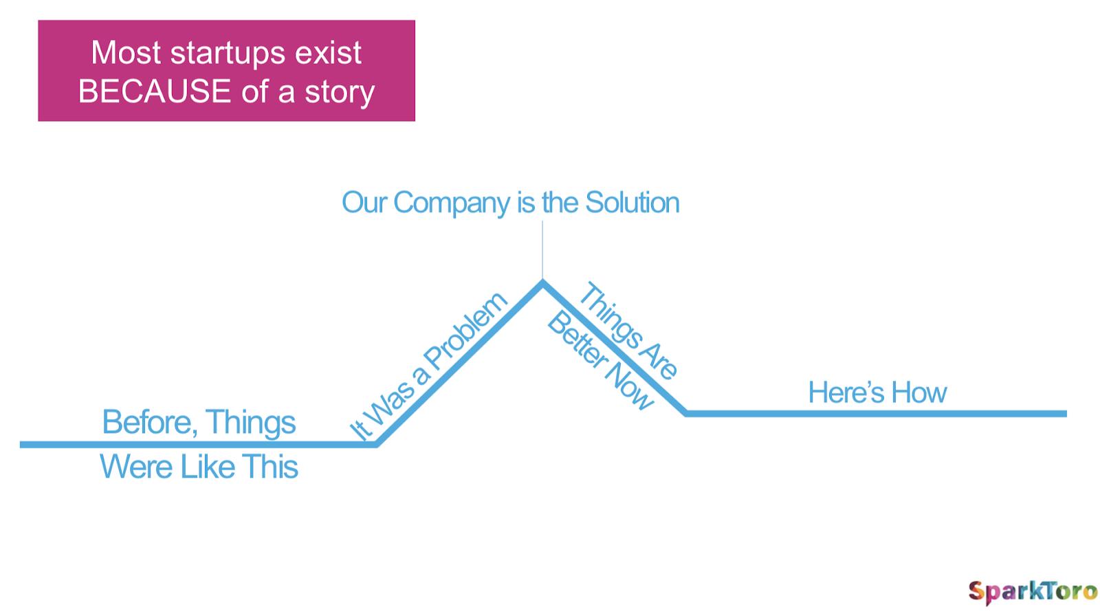 companies-stories