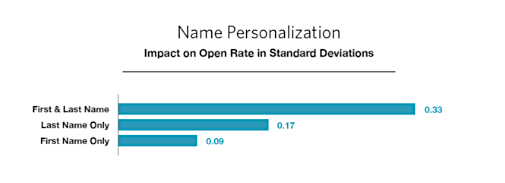 personalization-in-subject-lines