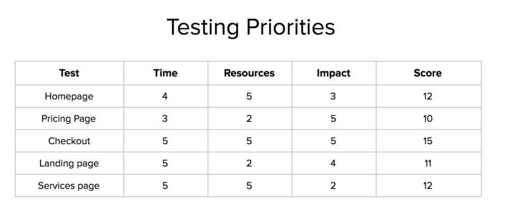 AB-testing-prioritization