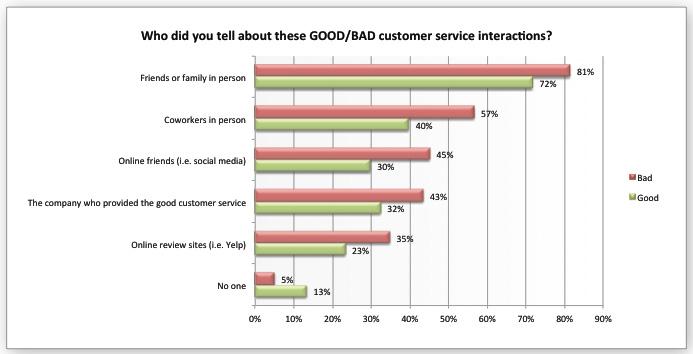 good-bad-customer-service