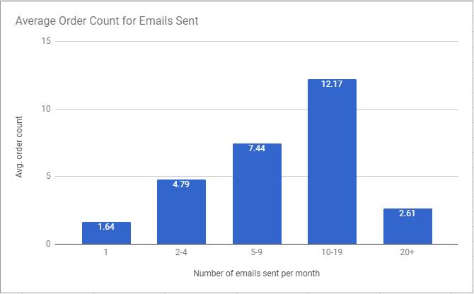 orders-per-email