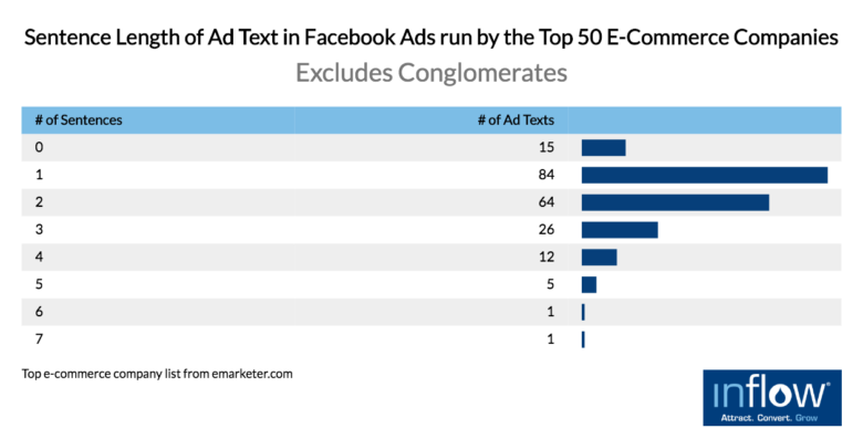 facebook-ad-text-length