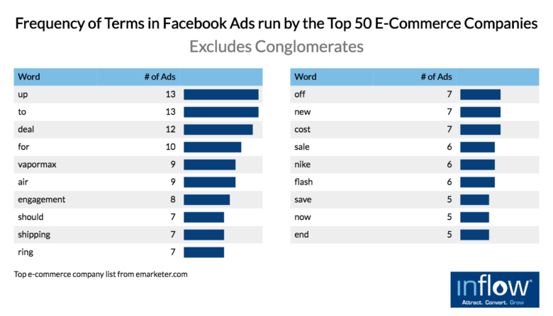 facebook-ads-most-common-words
