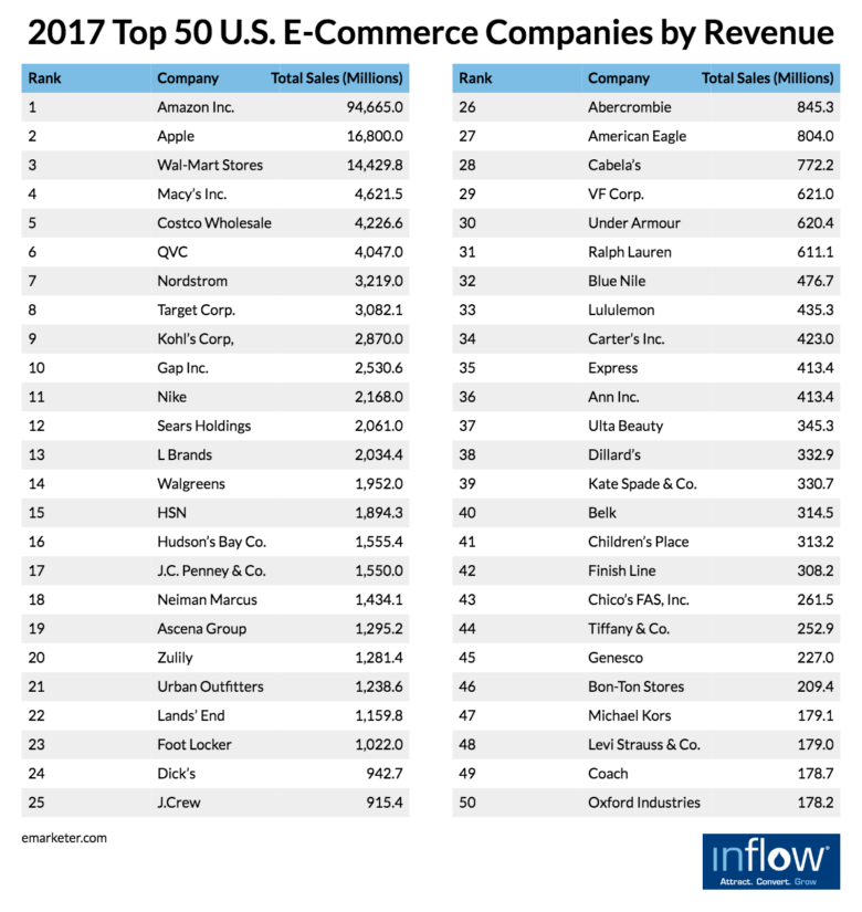 top-50-ecommerce-companies-revenue