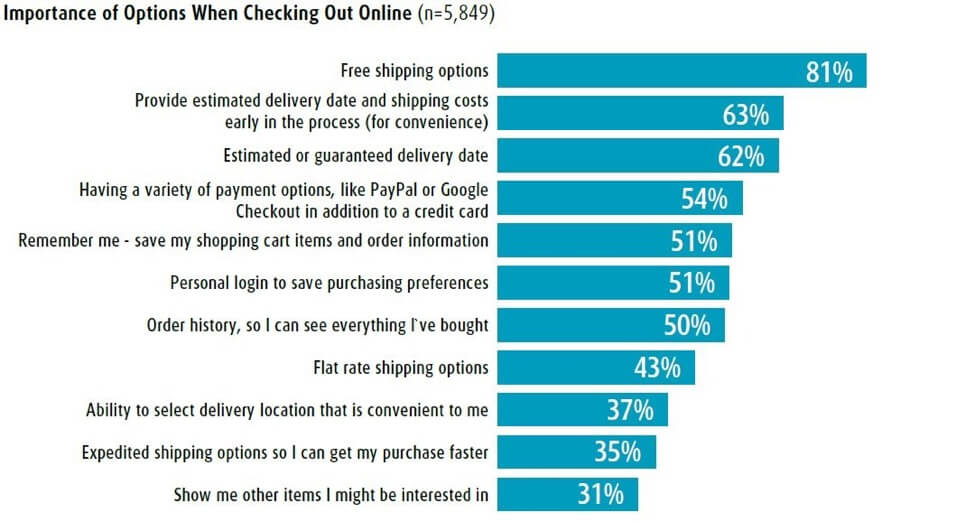 Ecommerce-Checkout-is-Optimized-with-Free-Shipping