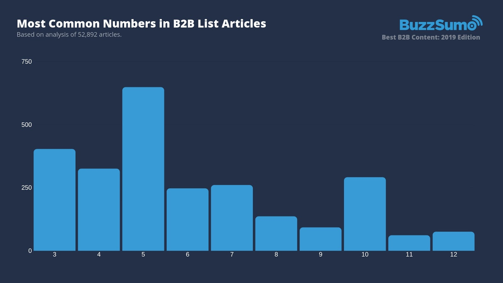Most-Common-Numbers-in-B2B-List-Articles