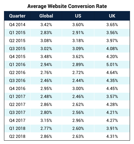 average-website-covnersion-rates-global-us-uk-table