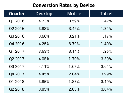 conversion-rate-by-device