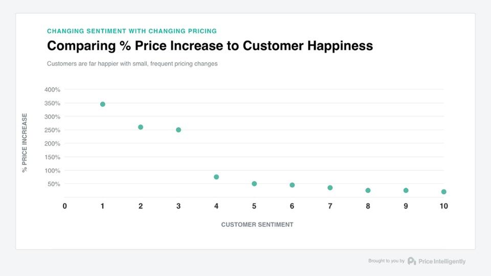 price-happiness