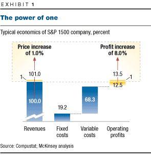 price-profits