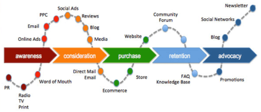 Customer-Journey-Map-Touchpoints