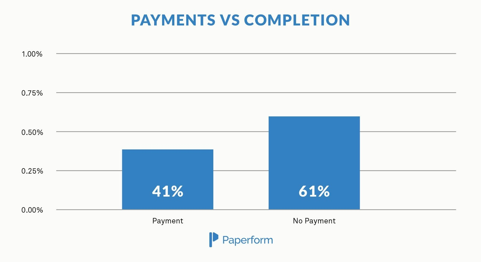 LandingPage_Analysis_Charts_Payments_vs_Completion