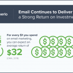 Email-marketing-roi-150x150