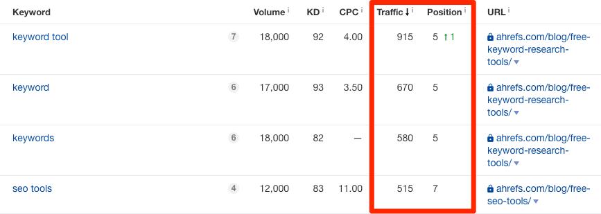 ahrefs-blog-traffic-keywords