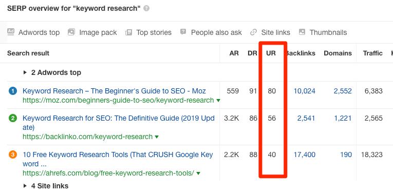 keyword-research-ur