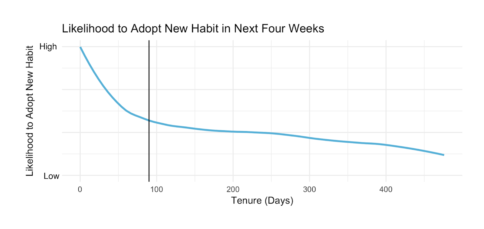 habit_adoption_graphic