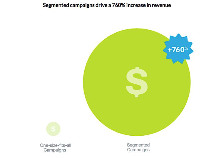 DMA-Segmented-Email-Campaigns-Increase-Revenue