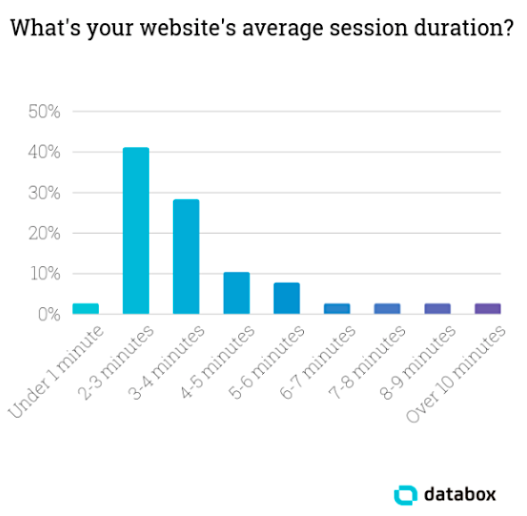 Session-duration