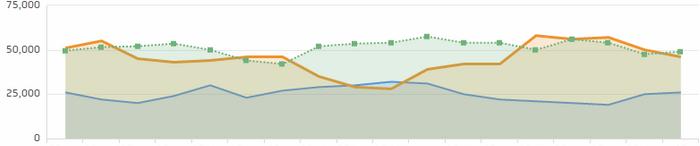 poor website traffic